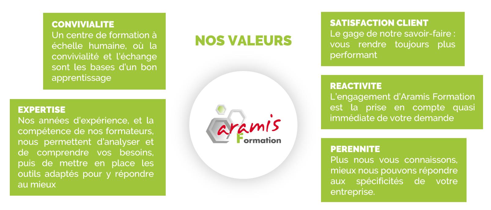 Les valeursd'Aramis Formation